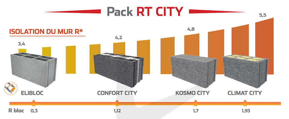 Pack RT City Alkern