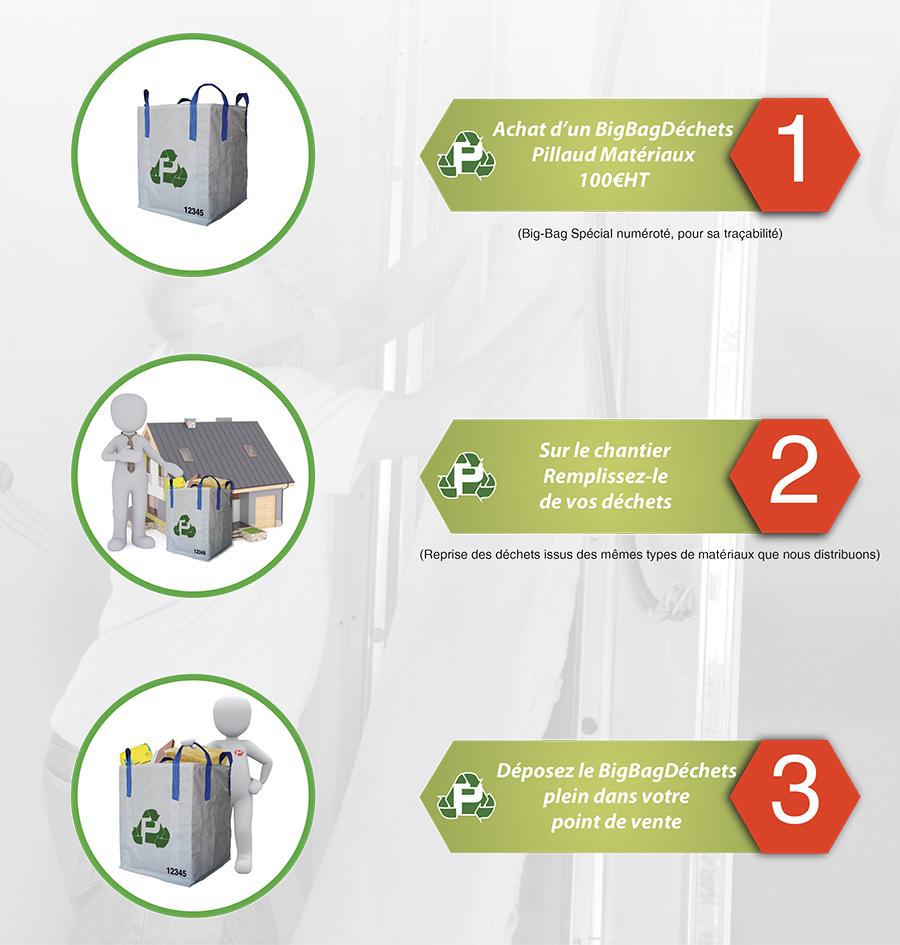 Schéma de Recyclage Pillaud Matériaux